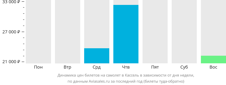 Динамика цен билетов на самолет в Кассела в зависимости от дня недели