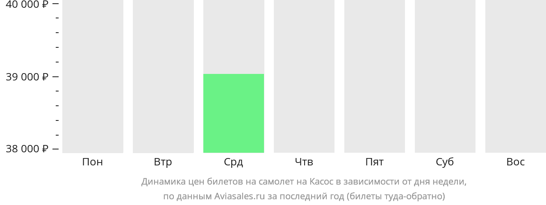 Динамика цен билетов на самолет в Касос в зависимости от дня недели