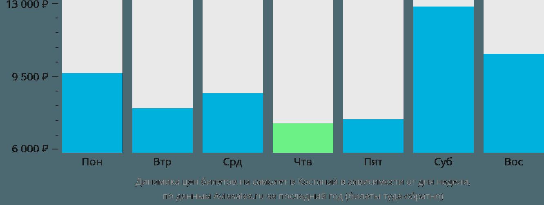 Динамика цен билетов на самолет в Костанай в зависимости от дня недели