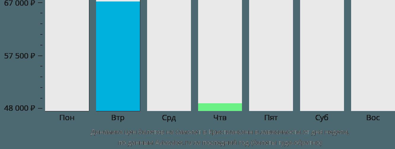 Динамика цен билетов на самолёт в Кристиансанн в зависимости от дня недели
