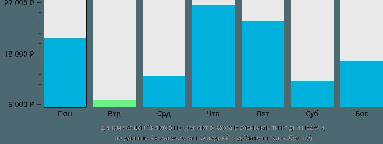 Динамика цен билетов на самолет в Карса в зависимости от дня недели