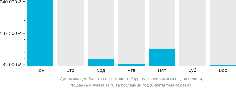 Динамика цен билетов на самолет в Каррату в зависимости от дня недели