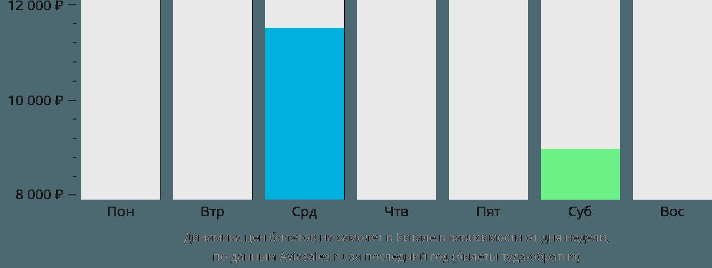 Динамика цен билетов на самолет в Китале в зависимости от дня недели