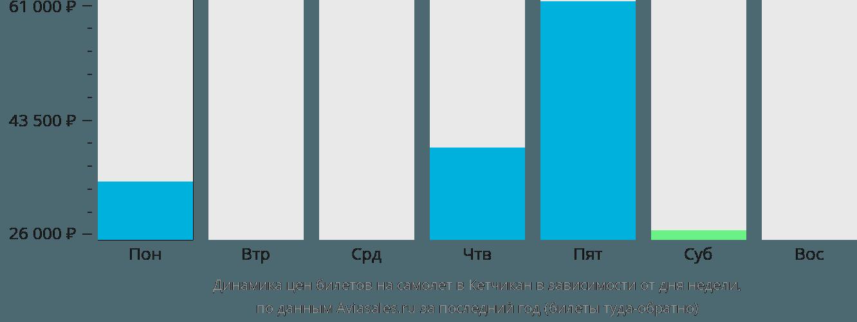 Динамика цен билетов на самолет Кетчикан в зависимости от дня недели