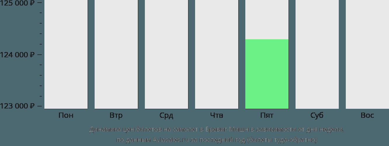 Динамика цен билетов на самолет в Бревиг-Мишн в зависимости от дня недели