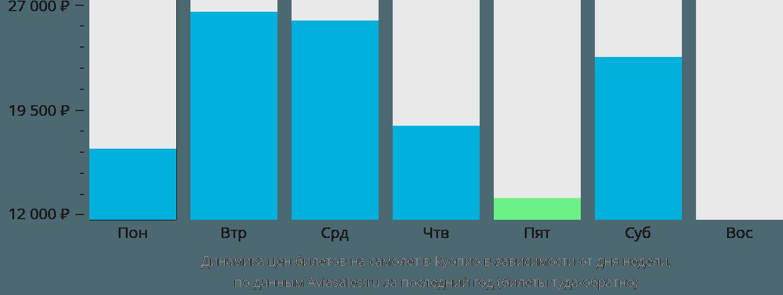 Динамика цен билетов на самолет в Куопио в зависимости от дня недели