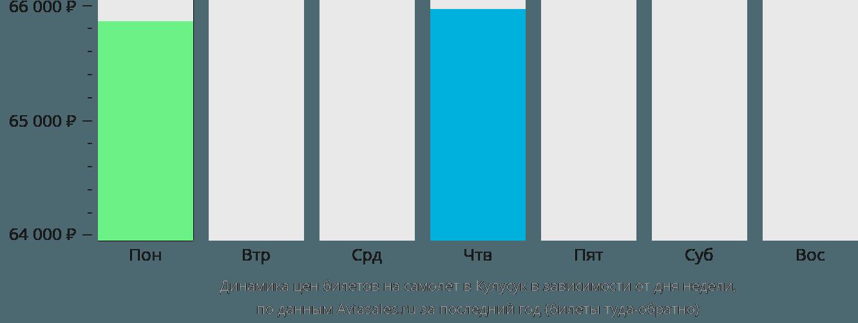 Динамика цен билетов на самолёт в Кулусук в зависимости от дня недели