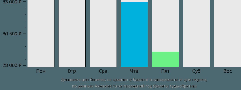 Динамика цен билетов на самолет в Кавьенг в зависимости от дня недели