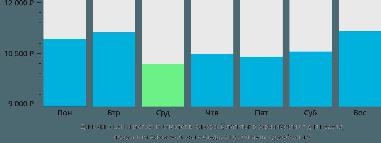 Динамика цен билетов на самолет в Апатиты в зависимости от дня недели
