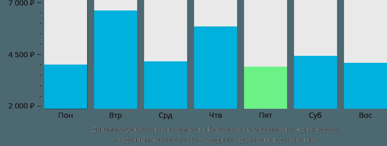 Динамика цен билетов на самолет Кавалерово в зависимости от дня недели