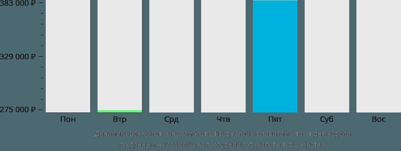 Динамика цен билетов на самолет в Кваджалейн в зависимости от дня недели