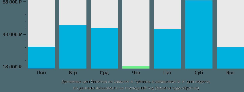Динамика цен билетов на самолет в Гуйлинь в зависимости от дня недели