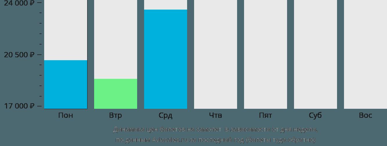 Динамика цен билетов на самолет Колвези в зависимости от дня недели