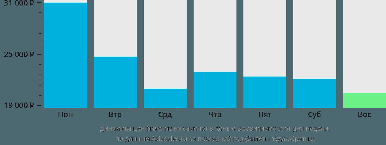 Динамика цен билетов на самолёт в Конью в зависимости от дня недели