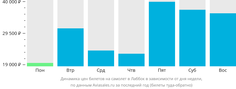 Динамика цен билетов на самолет Лаббок в зависимости от дня недели