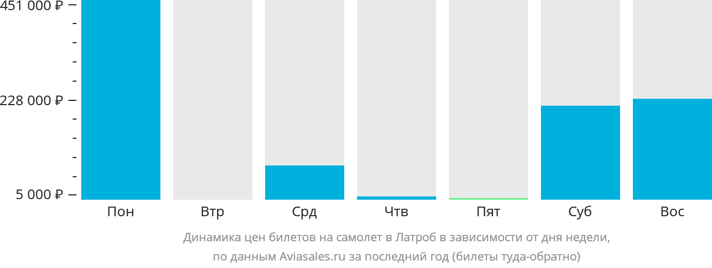 Динамика цен билетов на самолет в Латроб в зависимости от дня недели