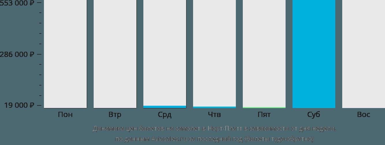 Динамика цен билетов на самолёт в Норт-Платт в зависимости от дня недели