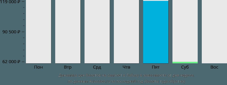 Динамика цен билетов на самолет Лабаса в зависимости от дня недели