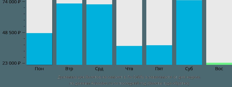 Динамика цен билетов на самолет в Ла-Сейбу в зависимости от дня недели