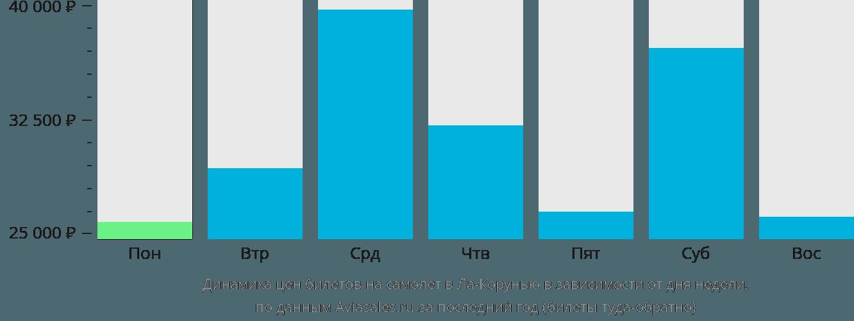 Динамика цен билетов на самолет в Ла-Корунью в зависимости от дня недели