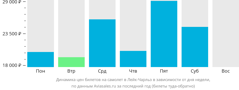 Динамика цен билетов на самолёт в Лейк-Чарльз в зависимости от дня недели