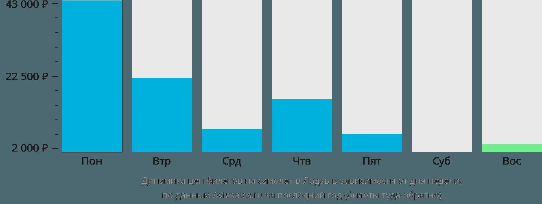 Динамика цен билетов на самолёт в Лодзь в зависимости от дня недели