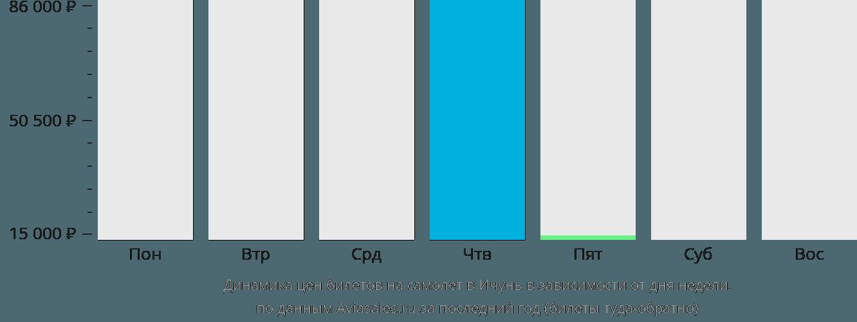 Динамика цен билетов на самолёт в Ичунь в зависимости от дня недели