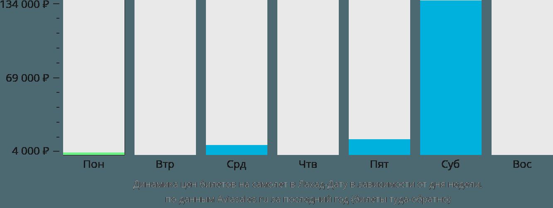 Динамика цен билетов на самолет в Лахад-Дату в зависимости от дня недели