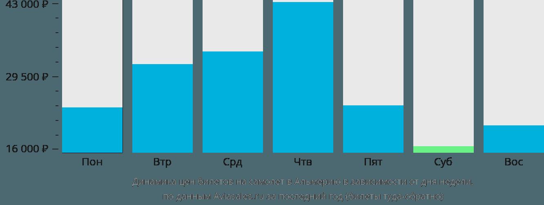 Динамика цен билетов на самолет в Альмерию в зависимости от дня недели