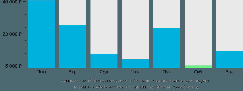 Динамика цен билетов на самолет в Летисию в зависимости от дня недели