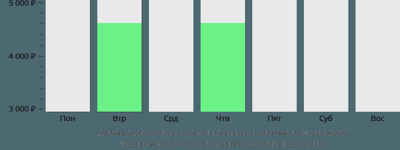 Динамика цен билетов на самолёт в Линьфэнь в зависимости от дня недели