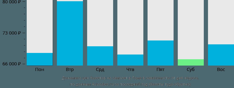 Динамика цен билетов на самолет в Ломе в зависимости от дня недели