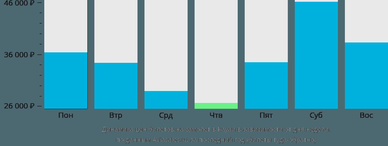 Динамика цен билетов на самолет в Кауаи в зависимости от дня недели