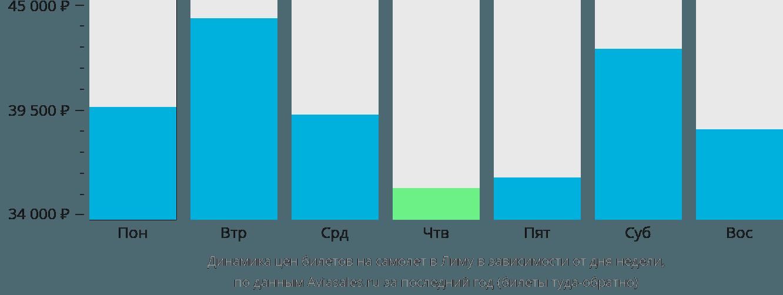 Динамика цен билетов на самолет в Лиму в зависимости от дня недели
