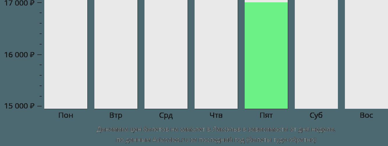 Динамика цен билетов на самолет Лаксэльв в зависимости от дня недели