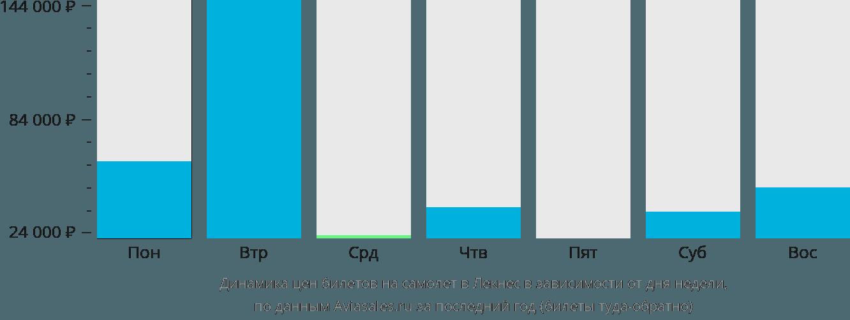 Динамика цен билетов на самолет Лекнес в зависимости от дня недели