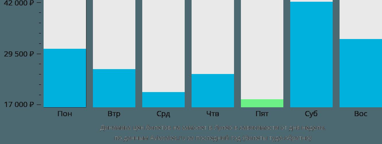 Динамика цен билетов на самолет в Лули в зависимости от дня недели