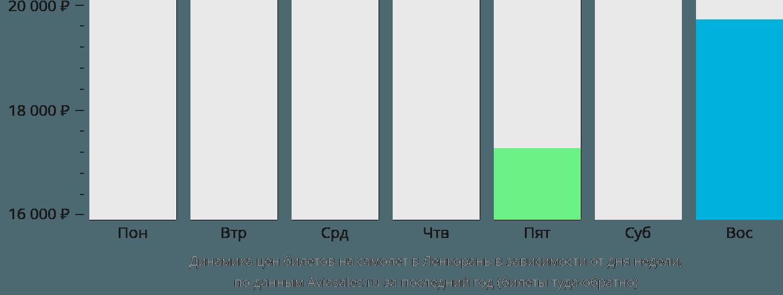 Динамика цен билетов на самолет в Ленкорань в зависимости от дня недели
