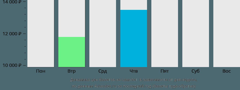Динамика цен билетов на самолет Аллуитсуп Паа в зависимости от дня недели