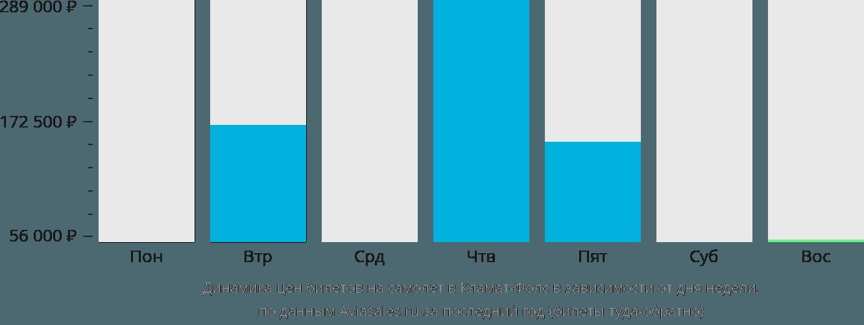 Динамика цен билетов на самолёт в Кламат Фолс в зависимости от дня недели