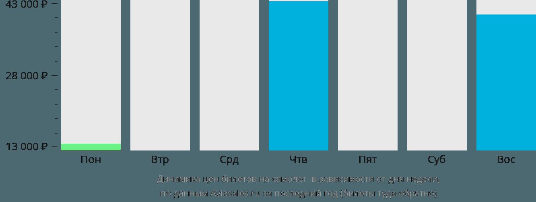 Динамика цен билетов на самолет Остров Лиайр в зависимости от дня недели