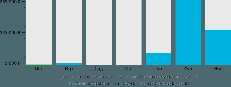Динамика цен билетов на самолет в Лодвар в зависимости от дня недели