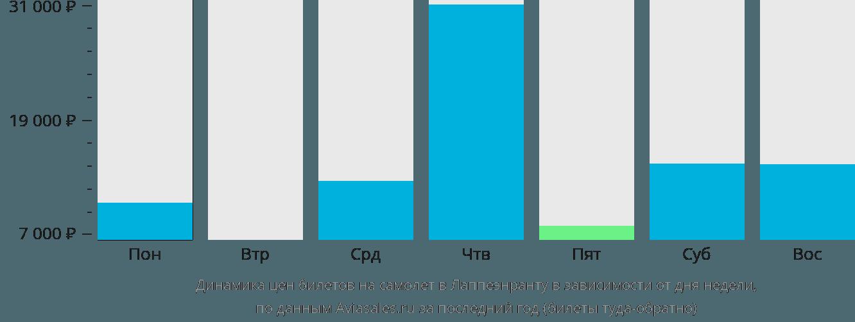 Динамика цен билетов на самолёт в Лаппеэнранту в зависимости от дня недели
