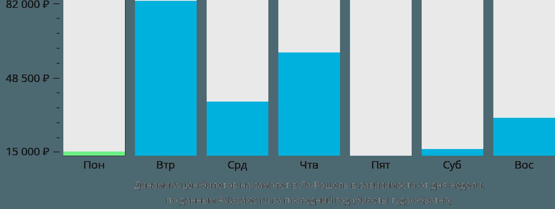 Динамика цен билетов на самолет в Ля-Рошель в зависимости от дня недели