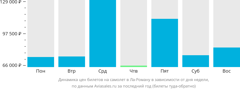 Динамика цен билетов на самолет в Ла-Роману в зависимости от дня недели