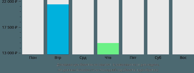 Динамика цен билетов на самолет Лосуиа в зависимости от дня недели