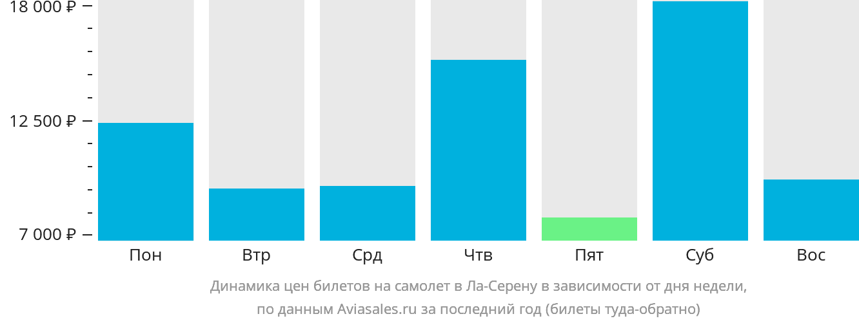 Динамика цен билетов на самолет в Ла-Серену в зависимости от дня недели