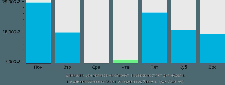 Динамика цен билетов на самолет Сен-Тропе в зависимости от дня недели