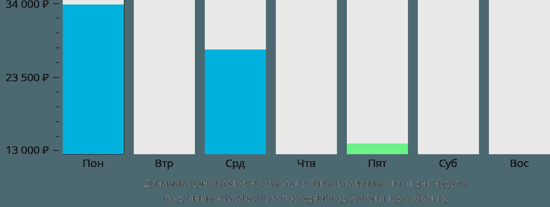 Динамика цен билетов на самолет в Лувук в зависимости от дня недели