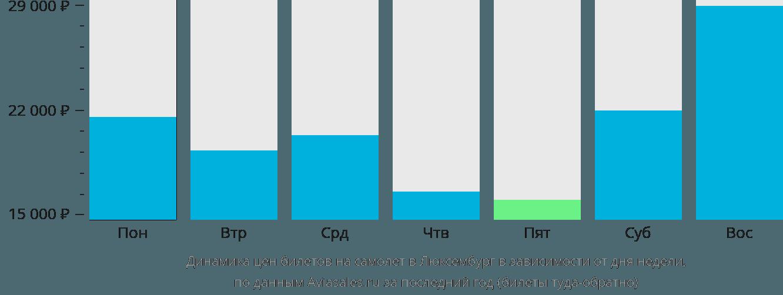 Динамика цен билетов на самолет в Люксембург в зависимости от дня недели